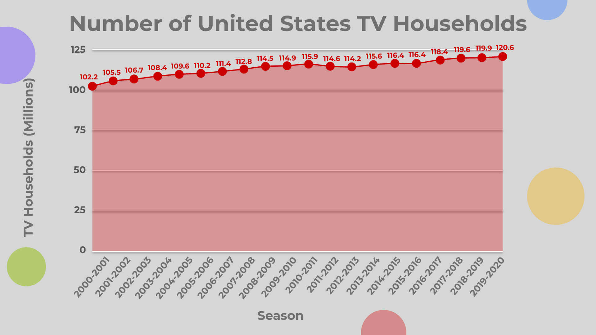 1. Number of United States TV Households
