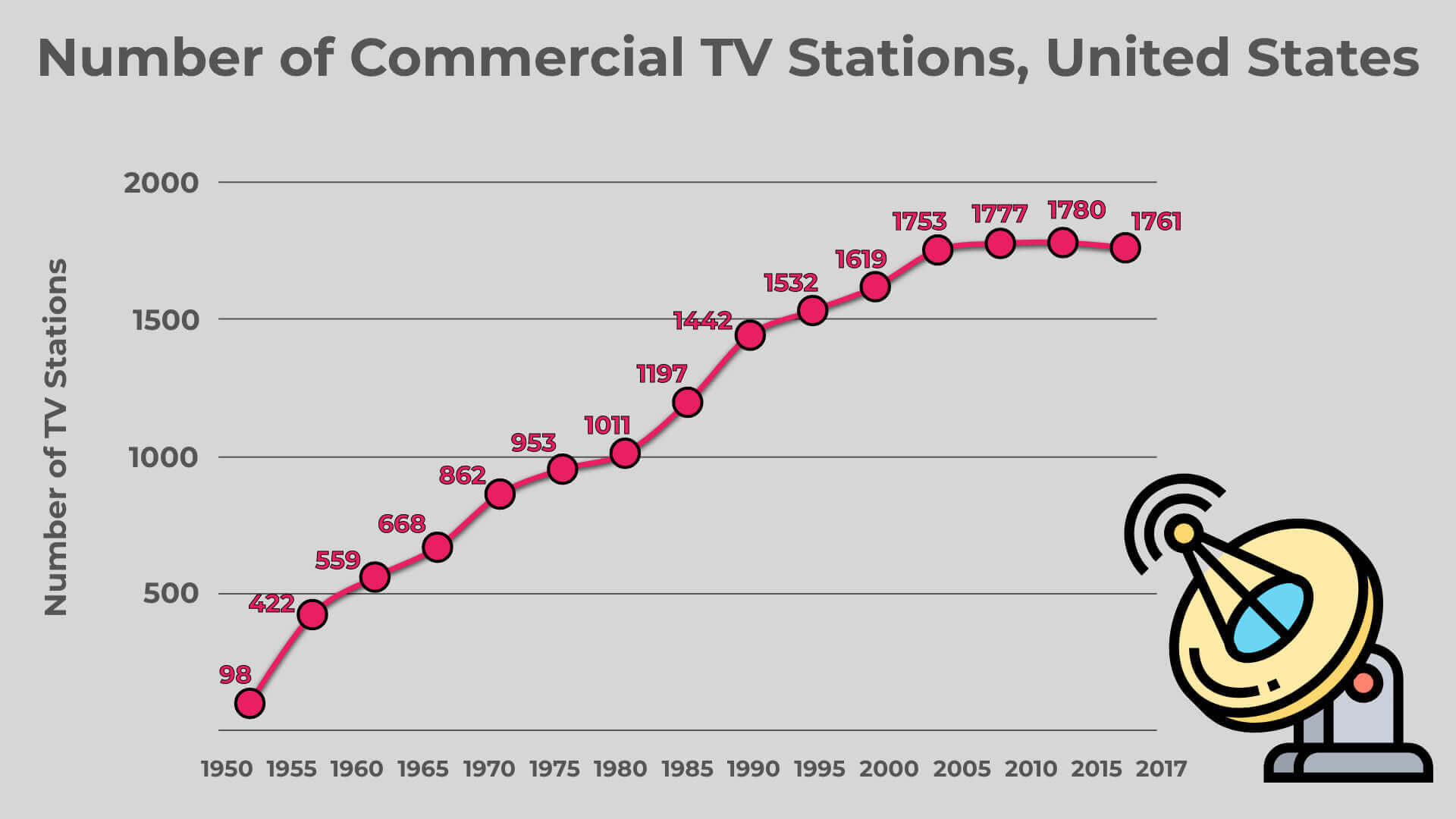 4. Number of Commercial TV Stations United States