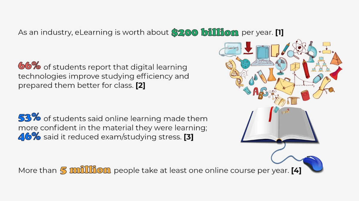 Online Learning Statistics in 2020 1