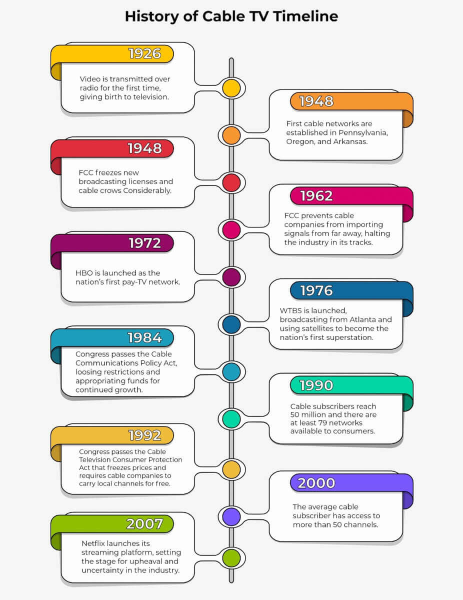 History of Cable TV Timeline
